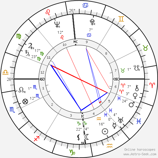 Roger Dambron birth chart, biography, wikipedia 2019, 2020