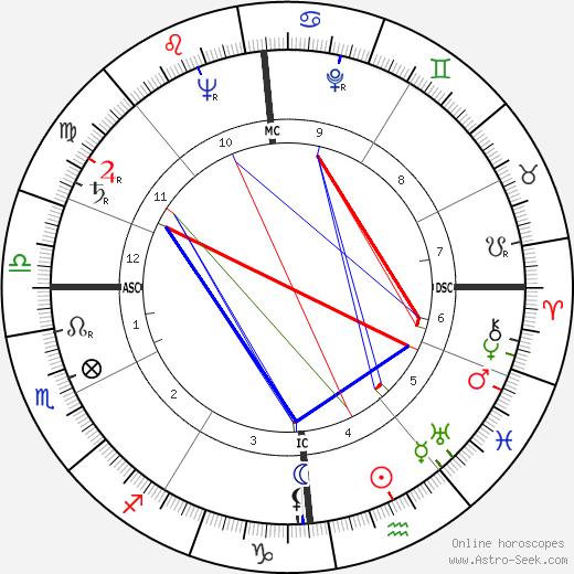 Roger Dambron birth chart, Roger Dambron astro natal horoscope, astrology