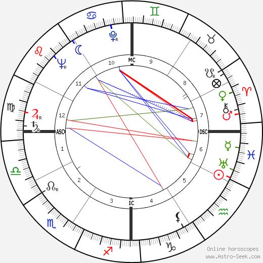 Samuel C. Phillips tema natale, oroscopo, Samuel C. Phillips oroscopi gratuiti, astrologia