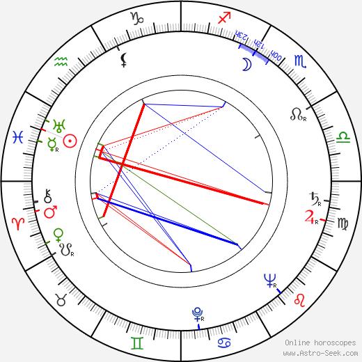 Saul Zaentz birth chart, Saul Zaentz astro natal horoscope, astrology