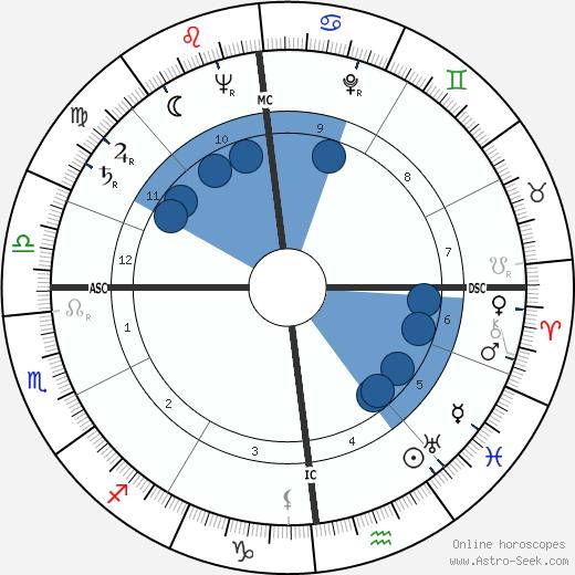 Simon Nora wikipedia, horoscope, astrology, instagram