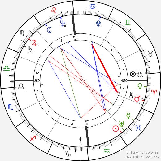 Simon Nora tema natale, oroscopo, Simon Nora oroscopi gratuiti, astrologia