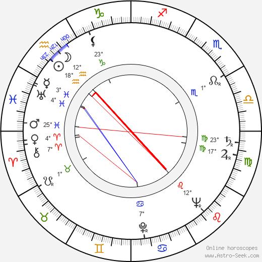 Stanislaw Lenartowicz birth chart, biography, wikipedia 2019, 2020