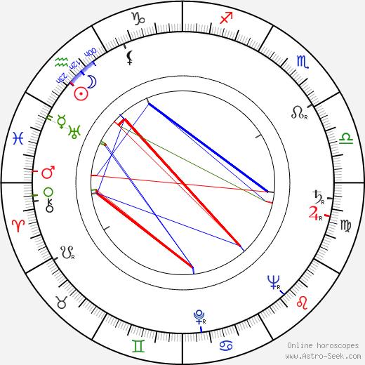 Stanislaw Lenartowicz birth chart, Stanislaw Lenartowicz astro natal horoscope, astrology