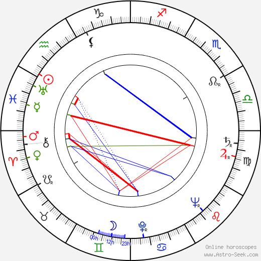 Svatopluk Studený birth chart, Svatopluk Studený astro natal horoscope, astrology