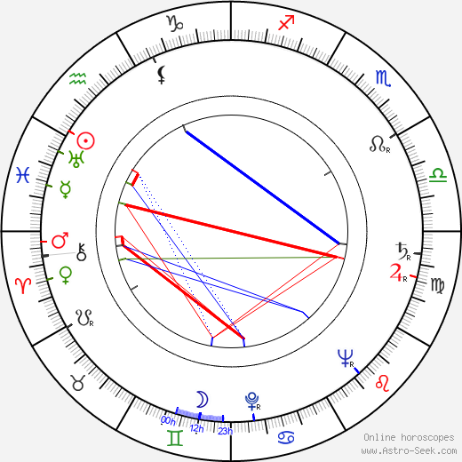 Vladimír Svitáček astro natal birth chart, Vladimír Svitáček horoscope, astrology