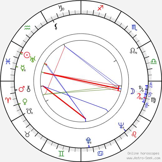 Yrjö Kostermaa birth chart, Yrjö Kostermaa astro natal horoscope, astrology