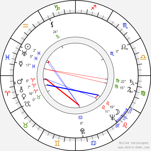 Zdeněk Miler birth chart, biography, wikipedia 2019, 2020