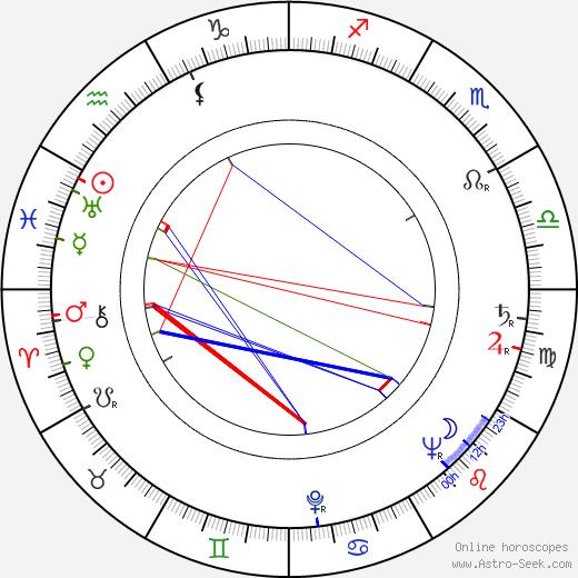 Zdeněk Miler birth chart, Zdeněk Miler astro natal horoscope, astrology