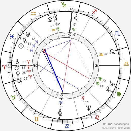 Adone Stellin birth chart, biography, wikipedia 2020, 2021