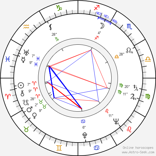 Anatol Constantin birth chart, biography, wikipedia 2019, 2020