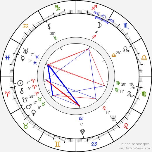 Anatol Constantin birth chart, biography, wikipedia 2020, 2021