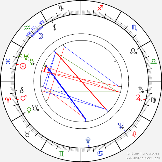 Bélgica Castro день рождения гороскоп, Bélgica Castro Натальная карта онлайн