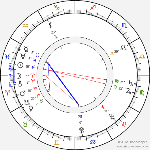 Charlotte Zucker birth chart, biography, wikipedia 2020, 2021