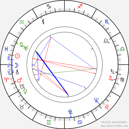 Charlotte Zucker birth chart, Charlotte Zucker astro natal horoscope, astrology