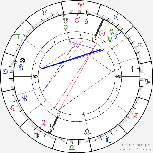 Denys de La Patellière birth chart, Denys de La Patellière astro natal horoscope, astrology