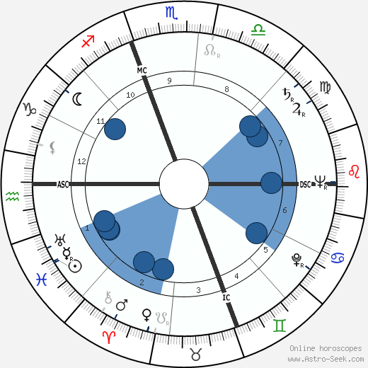 Diana Barrymore horoscope, astrology, sign, zodiac, date of birth, instagram
