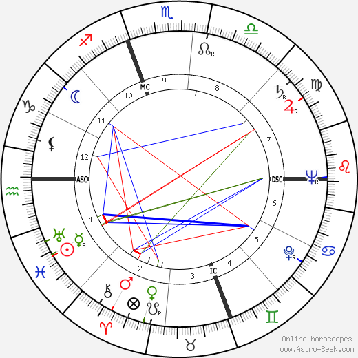 Diana Barrymore astro natal birth chart, Diana Barrymore horoscope, astrology
