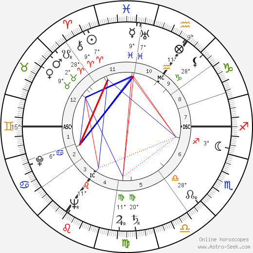 Dirk Bogarde birth chart, biography, wikipedia 2018, 2019