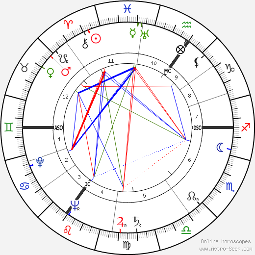 Dirk Bogarde astro natal birth chart, Dirk Bogarde horoscope, astrology