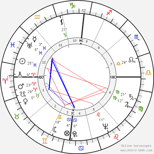 Donald McIntosh Kendall birth chart, biography, wikipedia 2019, 2020