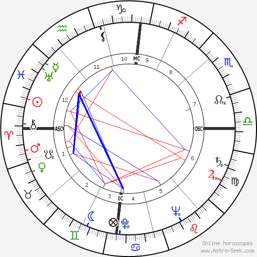 Donald McIntosh Kendall astro natal birth chart, Donald McIntosh Kendall horoscope, astrology