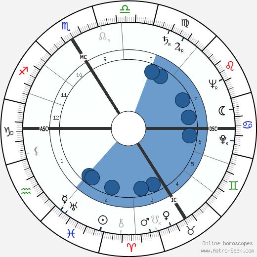 Emile Bongiorni wikipedia, horoscope, astrology, instagram