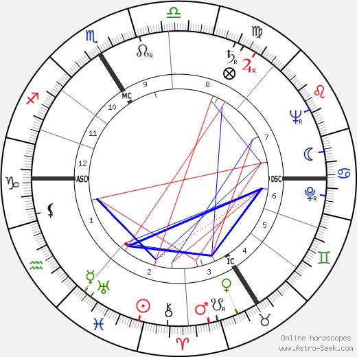 Emile Bongiorni tema natale, oroscopo, Emile Bongiorni oroscopi gratuiti, astrologia