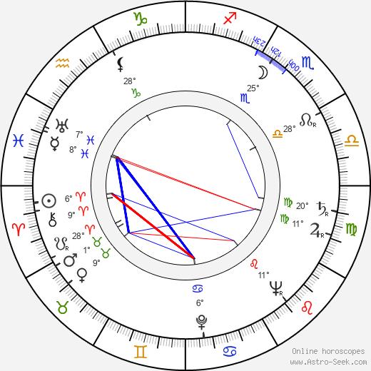 Fletcher Markle birth chart, biography, wikipedia 2019, 2020