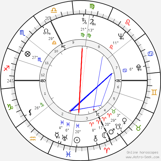 Gianni Agnelli birth chart, biography, wikipedia 2018, 2019