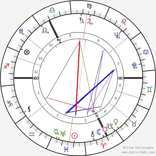 Gianni Agnelli astro natal birth chart, Gianni Agnelli horoscope, astrology