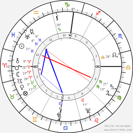 Gordon MacRae birth chart, biography, wikipedia 2016, 2017