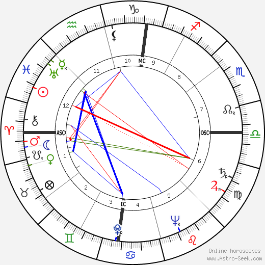 Gordon MacRae astro natal birth chart, Gordon MacRae horoscope, astrology