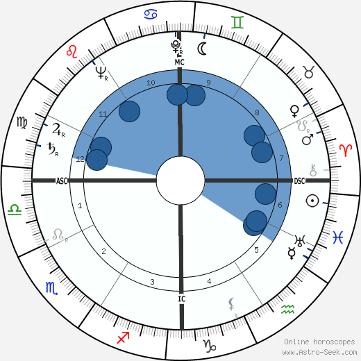 Grover Klemmer wikipedia, horoscope, astrology, instagram