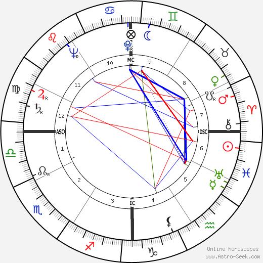 Grover Klemmer день рождения гороскоп, Grover Klemmer Натальная карта онлайн