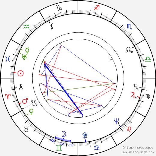 Gustáv Valach birth chart, Gustáv Valach astro natal horoscope, astrology