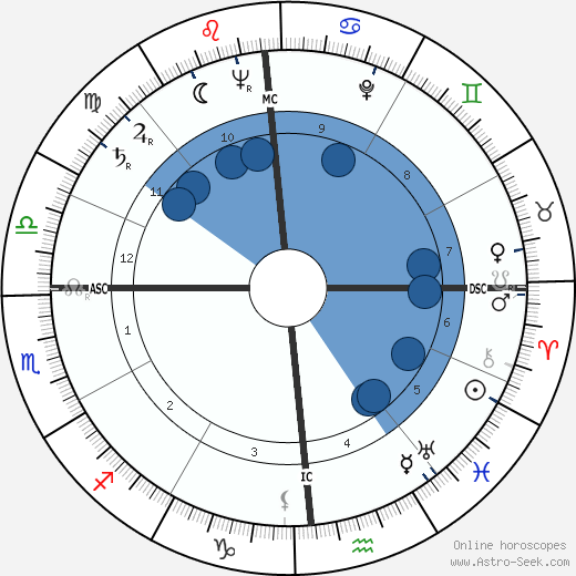 Hatten Yoder wikipedia, horoscope, astrology, instagram
