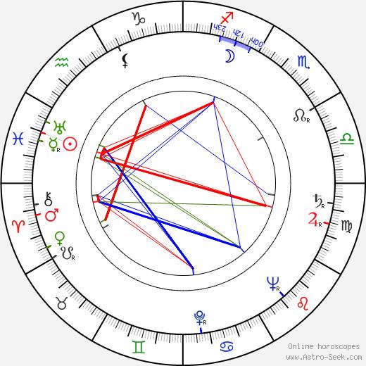 Jack Clayton birth chart, Jack Clayton astro natal horoscope, astrology