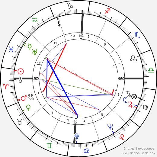 Jack Gilligan день рождения гороскоп, Jack Gilligan Натальная карта онлайн