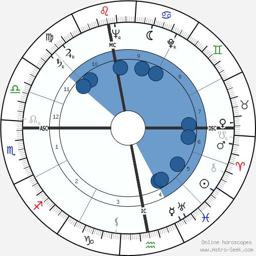 Jean Berthier wikipedia, horoscope, astrology, instagram