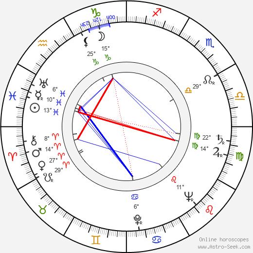 Joan Greenwood birth chart, biography, wikipedia 2019, 2020