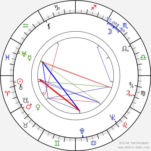 Johanna König birth chart, Johanna König astro natal horoscope, astrology