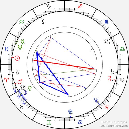 Josef Koza день рождения гороскоп, Josef Koza Натальная карта онлайн