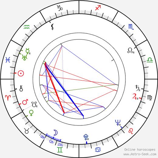 Joseph W. Sarno birth chart, Joseph W. Sarno astro natal horoscope, astrology
