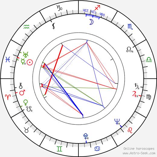 Kenji Misumi birth chart, Kenji Misumi astro natal horoscope, astrology