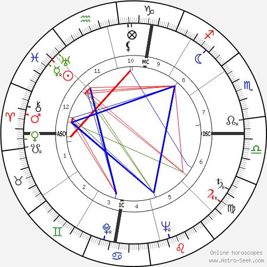 Kenneth Baillieu Myer astro natal birth chart, Kenneth Baillieu Myer horoscope, astrology