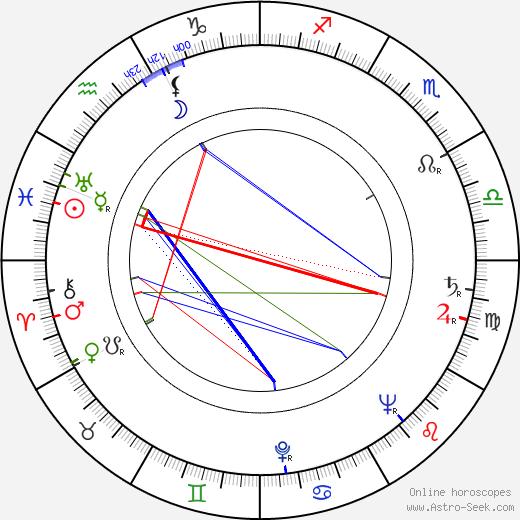 Laila Jokimo birth chart, Laila Jokimo astro natal horoscope, astrology