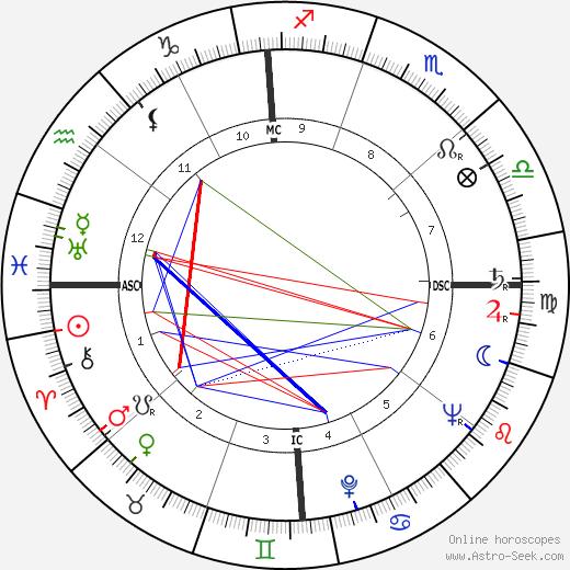 Logan Ramsey день рождения гороскоп, Logan Ramsey Натальная карта онлайн