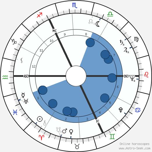 Mariette Beco wikipedia, horoscope, astrology, instagram