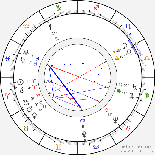Nancy Kelly birth chart, biography, wikipedia 2016, 2017